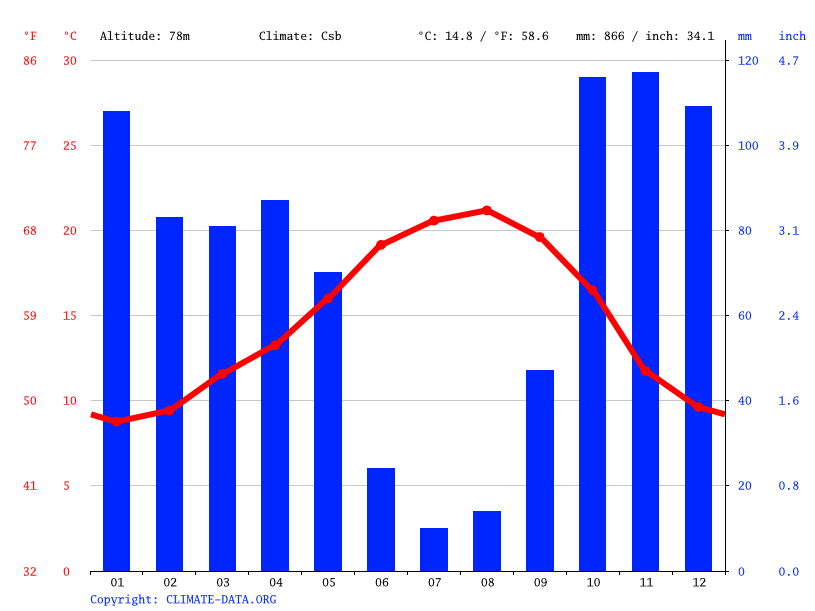 Climate graph // Weather by Month, Pombal