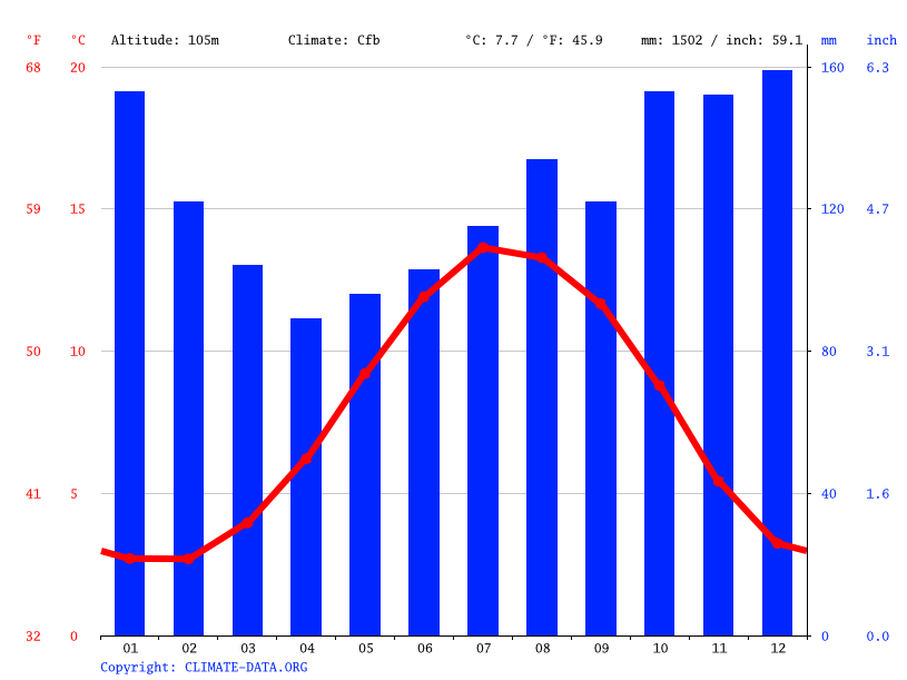 Climate graph // Weather by Month, Thornthwaite