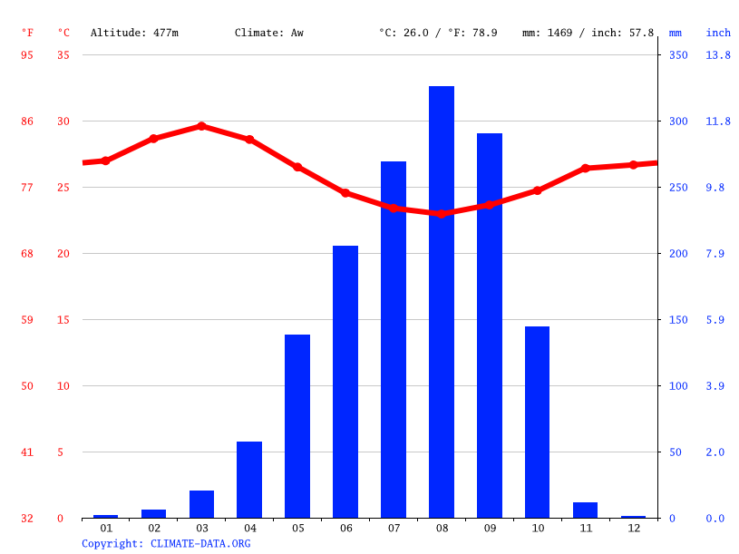 Climate graph // Weather by Month, Abuja