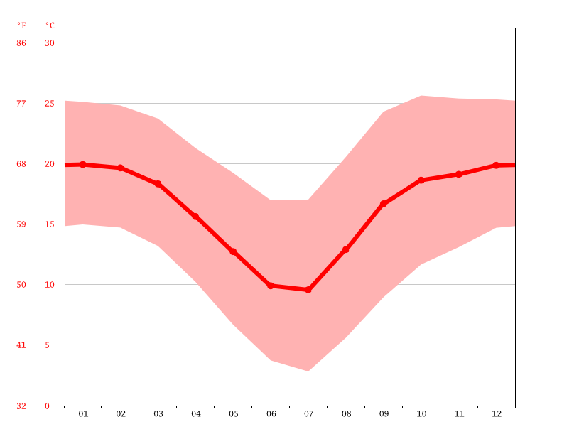 West Rand AH climate: Average Temperature, weather by month