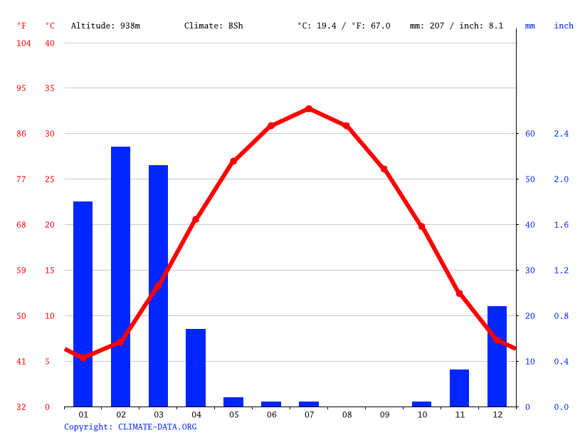 Climate graph // Weather by Month, Kajaki