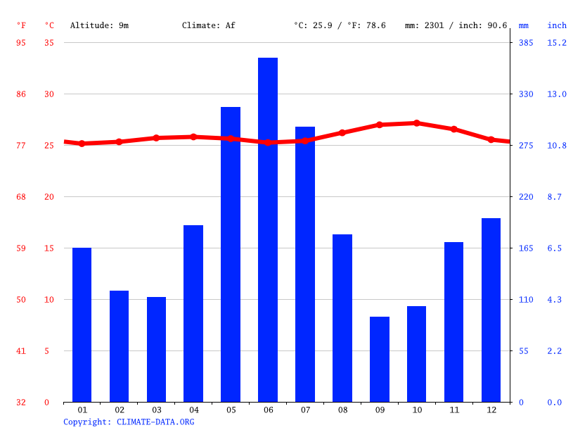 Climate graph // Weather by Month, Langa Hoekoe