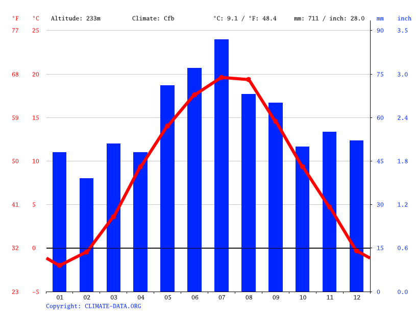 Climate graph // Weather by Month, Litovel