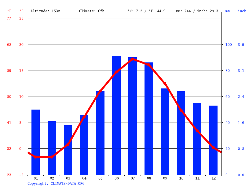 Climate graph // Weather by Month, Skövde