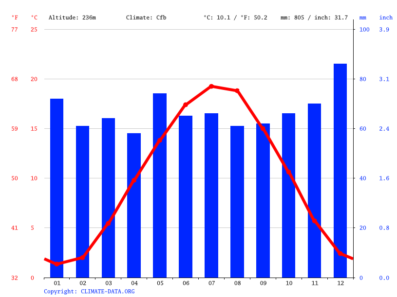 Climate graph // Weather by Month, Ramstein-Miesenbach