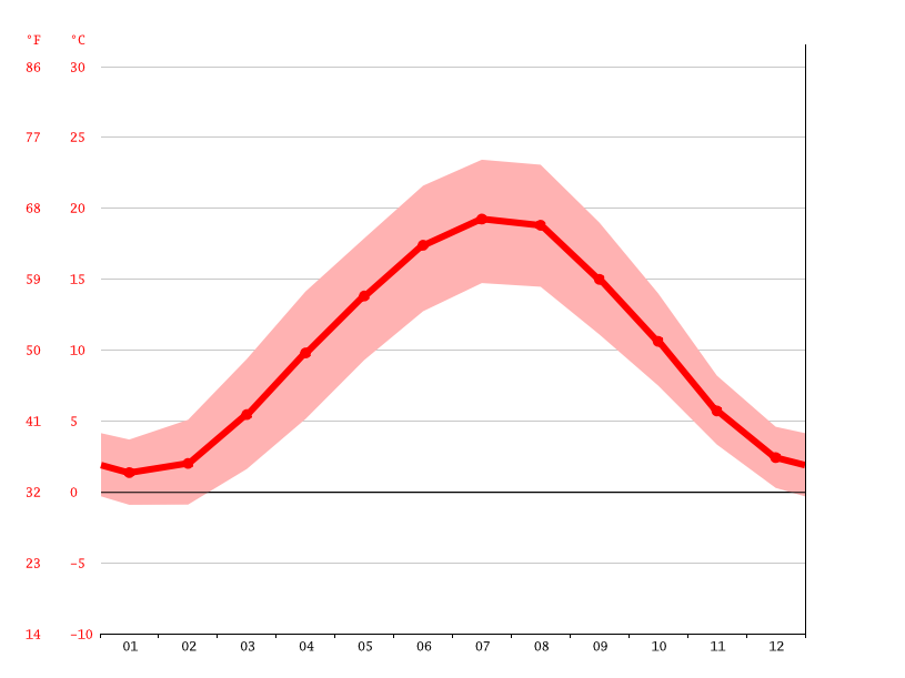 average temperature, Ramstein-Miesenbach