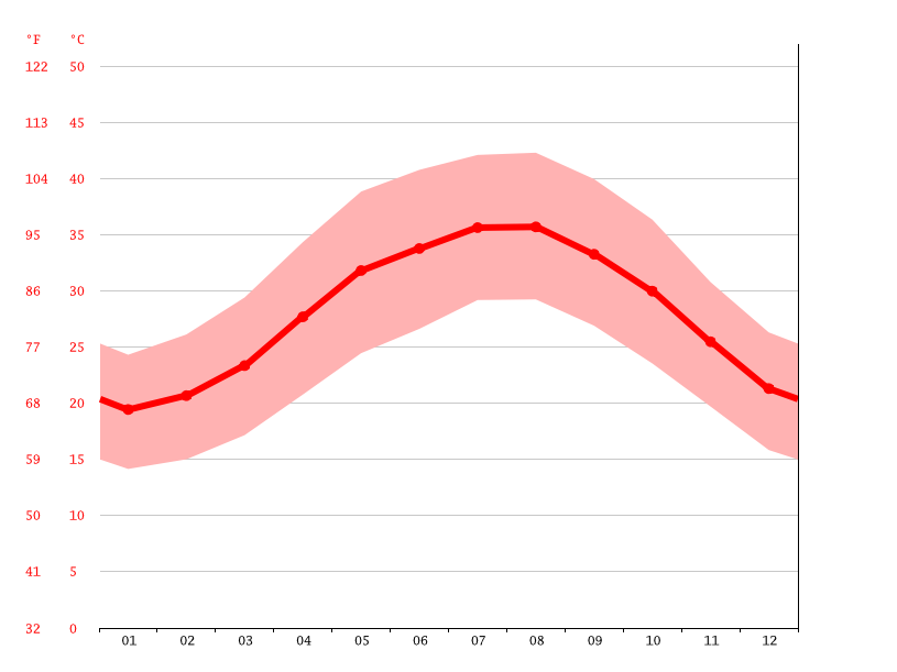 Temperature graph, Dubai