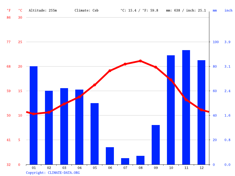 Climate graph // Weather by Month, Sobral De Monte Agraço
