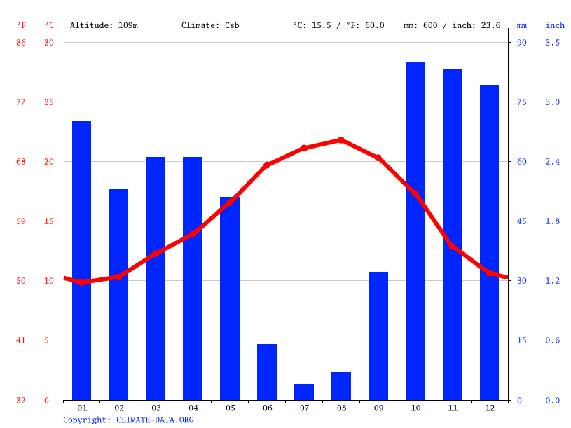 Climate graph // Weather by Month, Arruda dos Vinhos