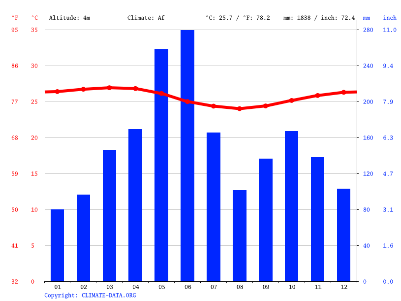 Climate graph // Weather by Month, Assinie-Mafia