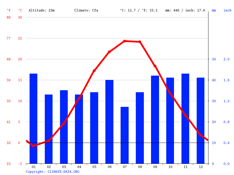 Climate graph // Weather by Month, Yuzhne