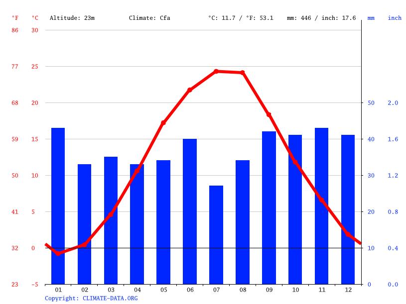Climate graph, Yuzhne