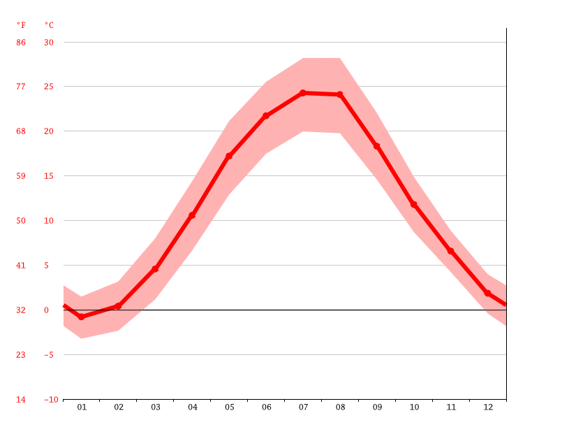Temperature graph, Yuzhne