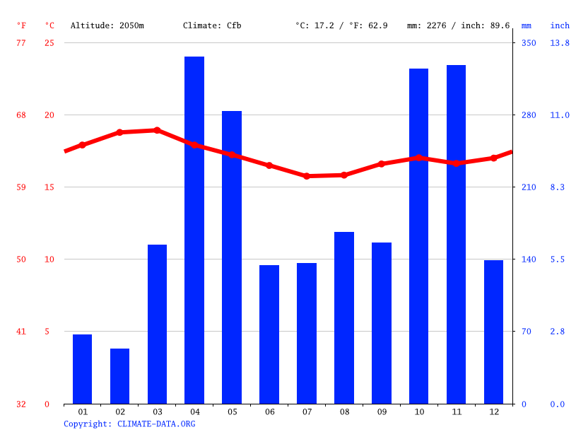 Climate graph // Weather by Month, Bahati
