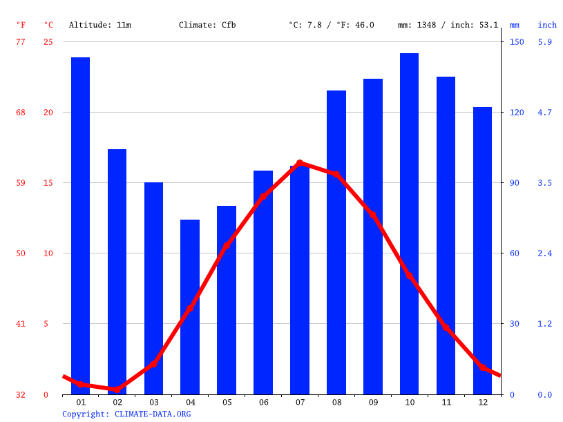 Climate graph // Weather by Month, Kristiansand