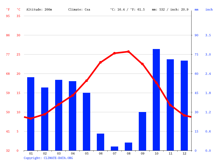 Climate graph // Weather by Month, Arronches