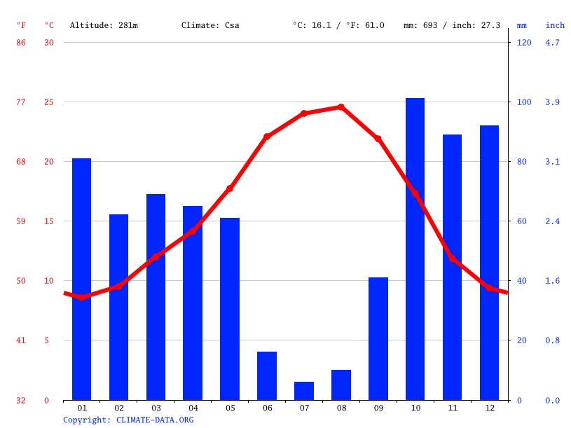 Climate graph // Weather by Month, Gavião