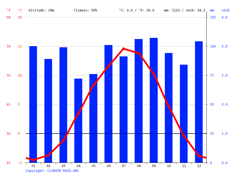 Climate graph // Weather by Month, Trondheim