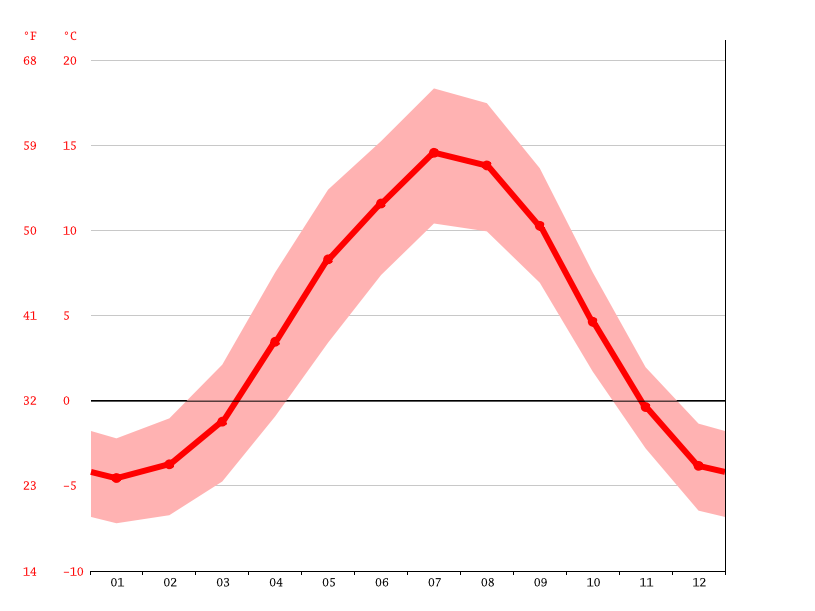 Temperature graph, Trondheim