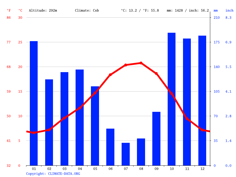 Climate graph // Weather by Month, Felgueiras