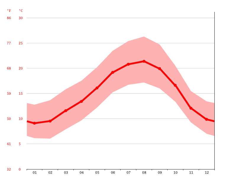 average temperature, Maia