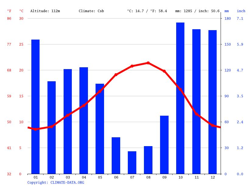 Climate graph // Weather by Month, Gondomar