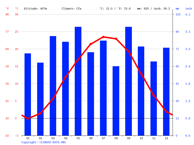 Climate graph // Weather by Month, Harrisonburg