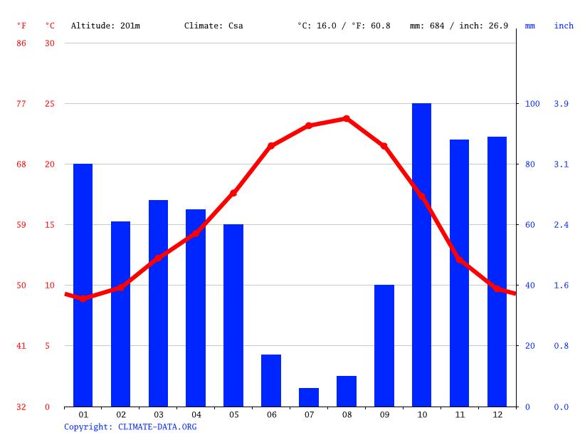Climate graph // Weather by Month, Sardoal