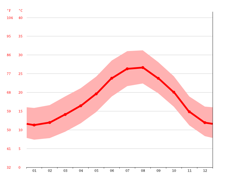 Temperature graph, Torrevieja