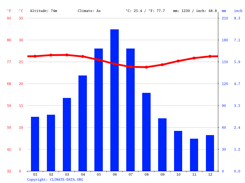 Climate graph // Weather by Month, Santo Amaro