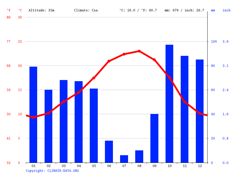 Climate graph // Weather by Month, Entroncamento