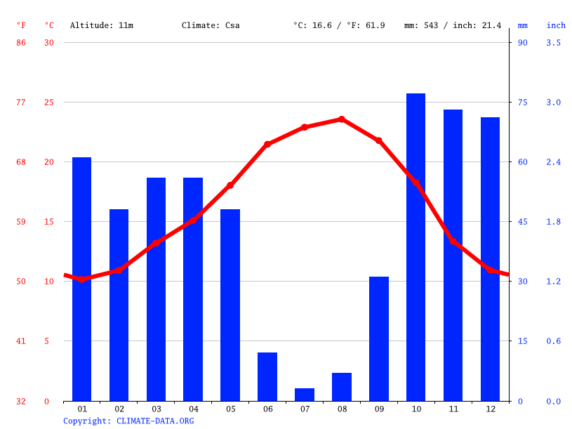 Climate graph // Weather by Month, Benavente
