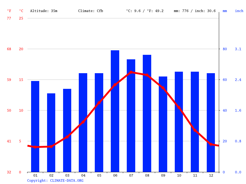 Climate graph // Weather by Month, Treeton