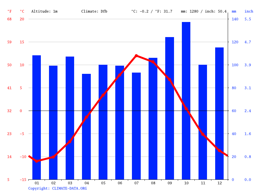 Climate graph // Weather by Month, Tromsø