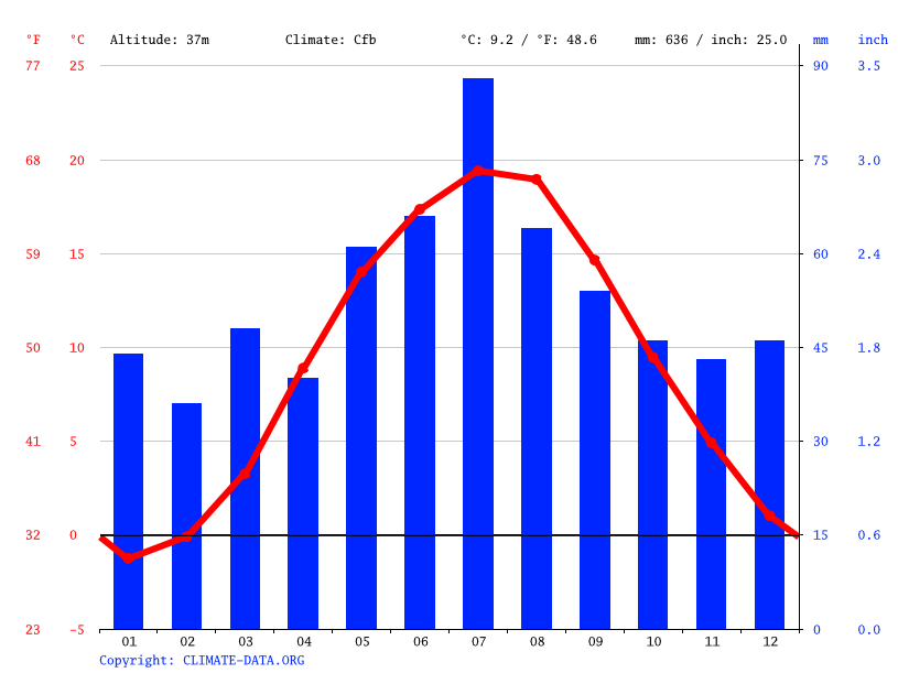 Climograph // Weather by Month, Bydgoszcz
