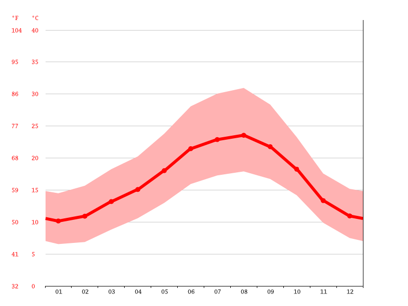 Temperature graph, Salvaterra de Magos