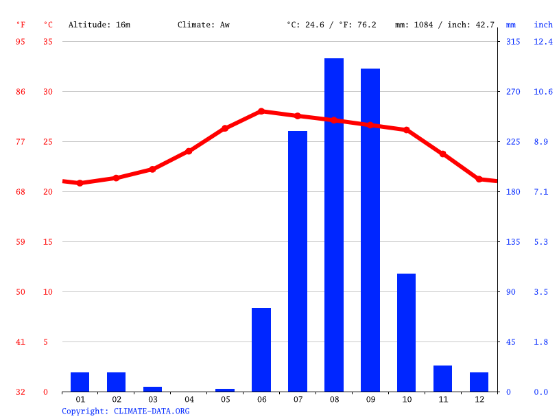 Climate graph // Weather by Month, La Concha