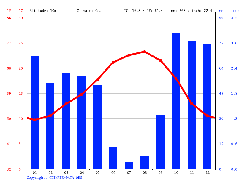 Climate graph // Weather by Month, Alpiarça
