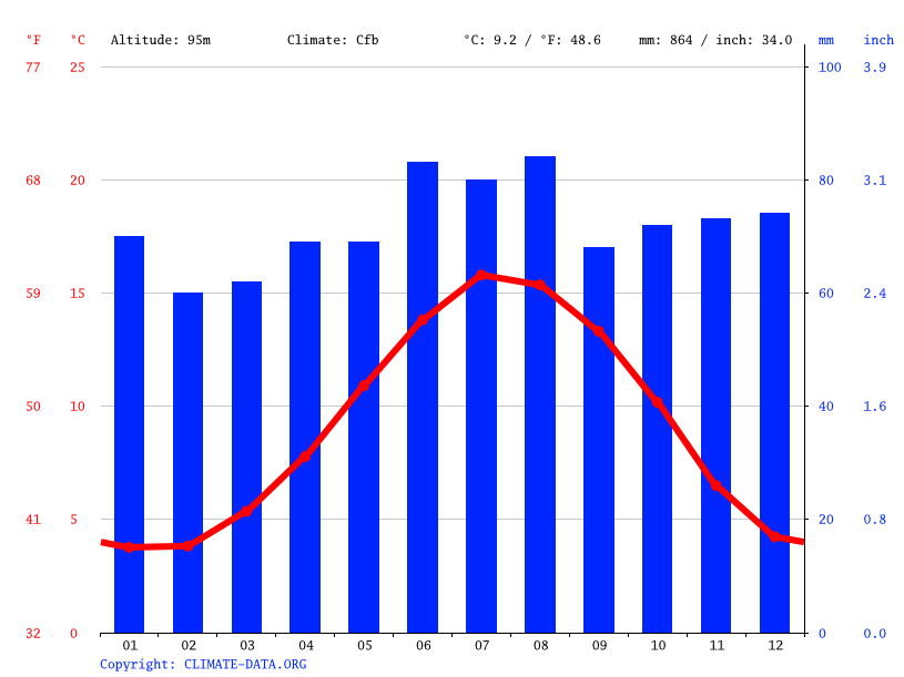 Climate graph // Weather by Month, Oughtibridge