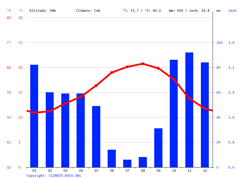 Climate graph // Weather by Month, A-da-Gorda