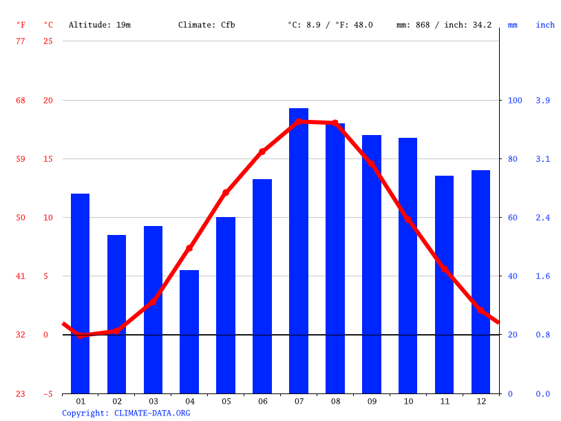 Climate graph // Weather by Month, Słupsk