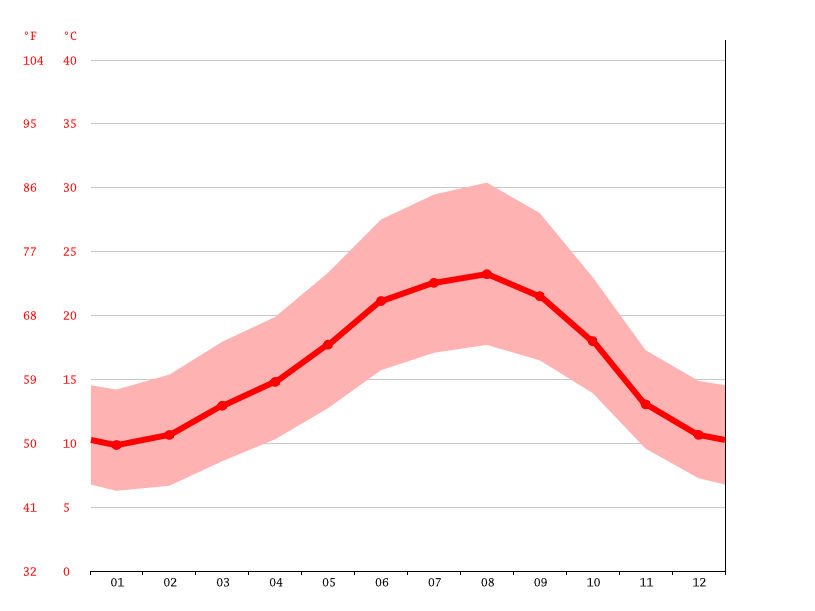 average temperature, Povoa da Isenta