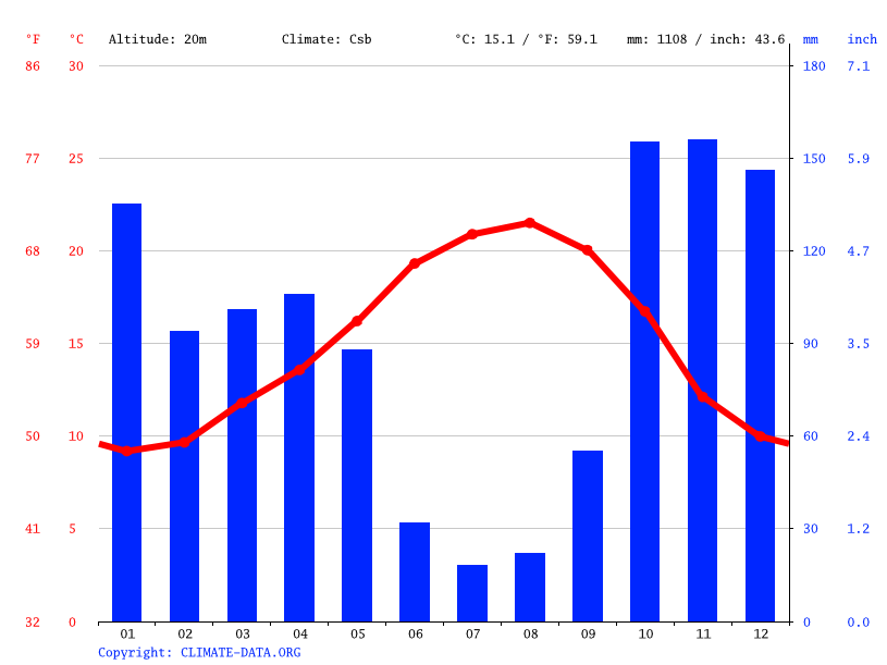Climate graph // Weather by Month, Espinho