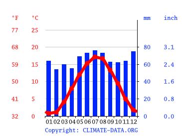 Klima Nurburg Wetter Klimatabelle Klimadiagramm Fur Nurburg