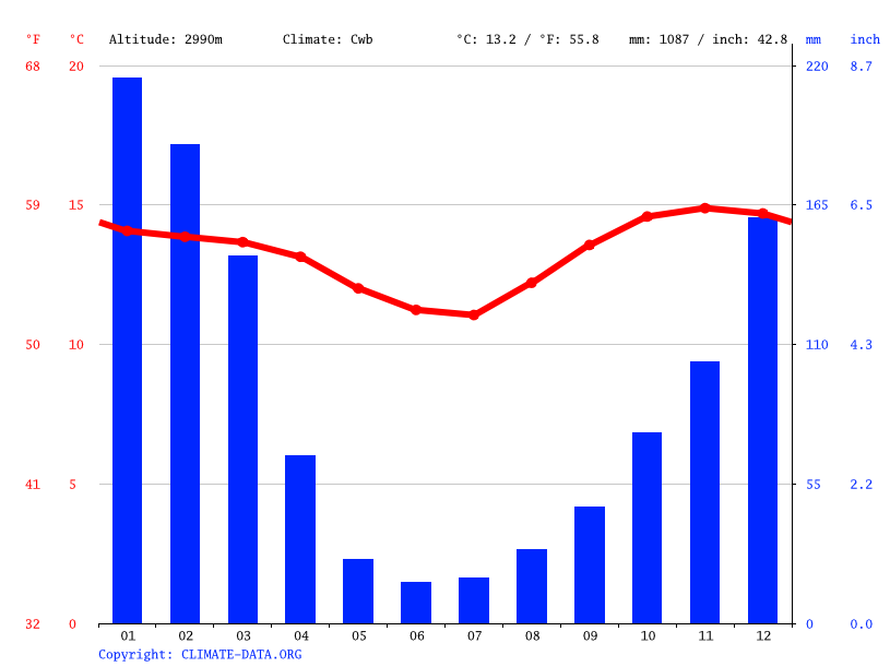 Climate graph // Weather by Month, Sijcha