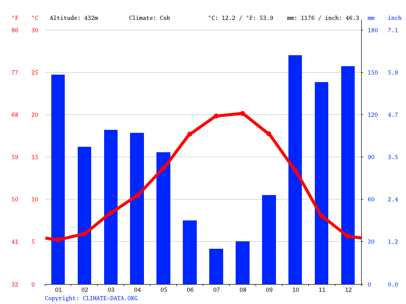 Climate graph // Weather by Month, Ribeira de Pena