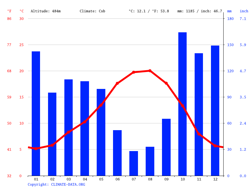 Climate graph // Weather by Month, Boticas