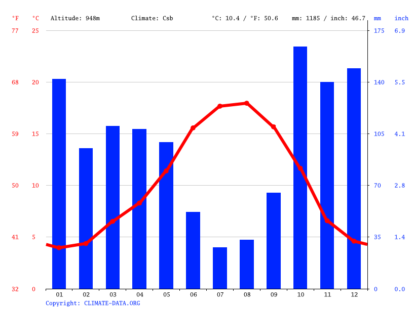 Climate graph // Weather by Month, Montalegre