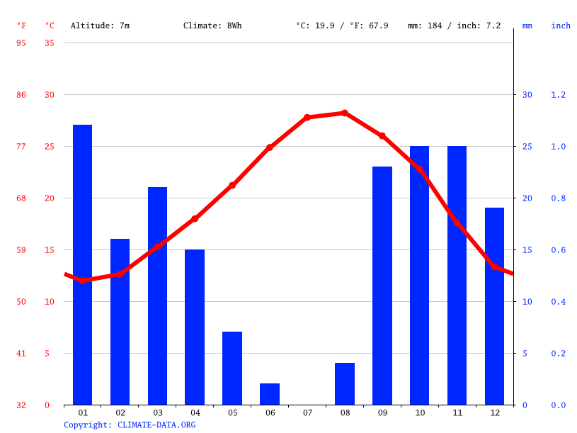 Climate graph // Weather by Month, Nakta
