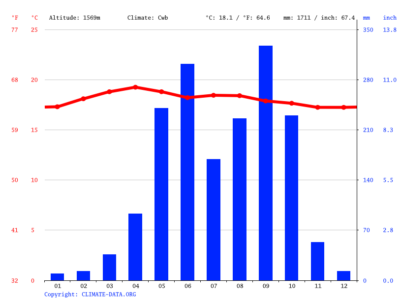 Climate graph // Weather by Month, Santa Catarina Bobadilla